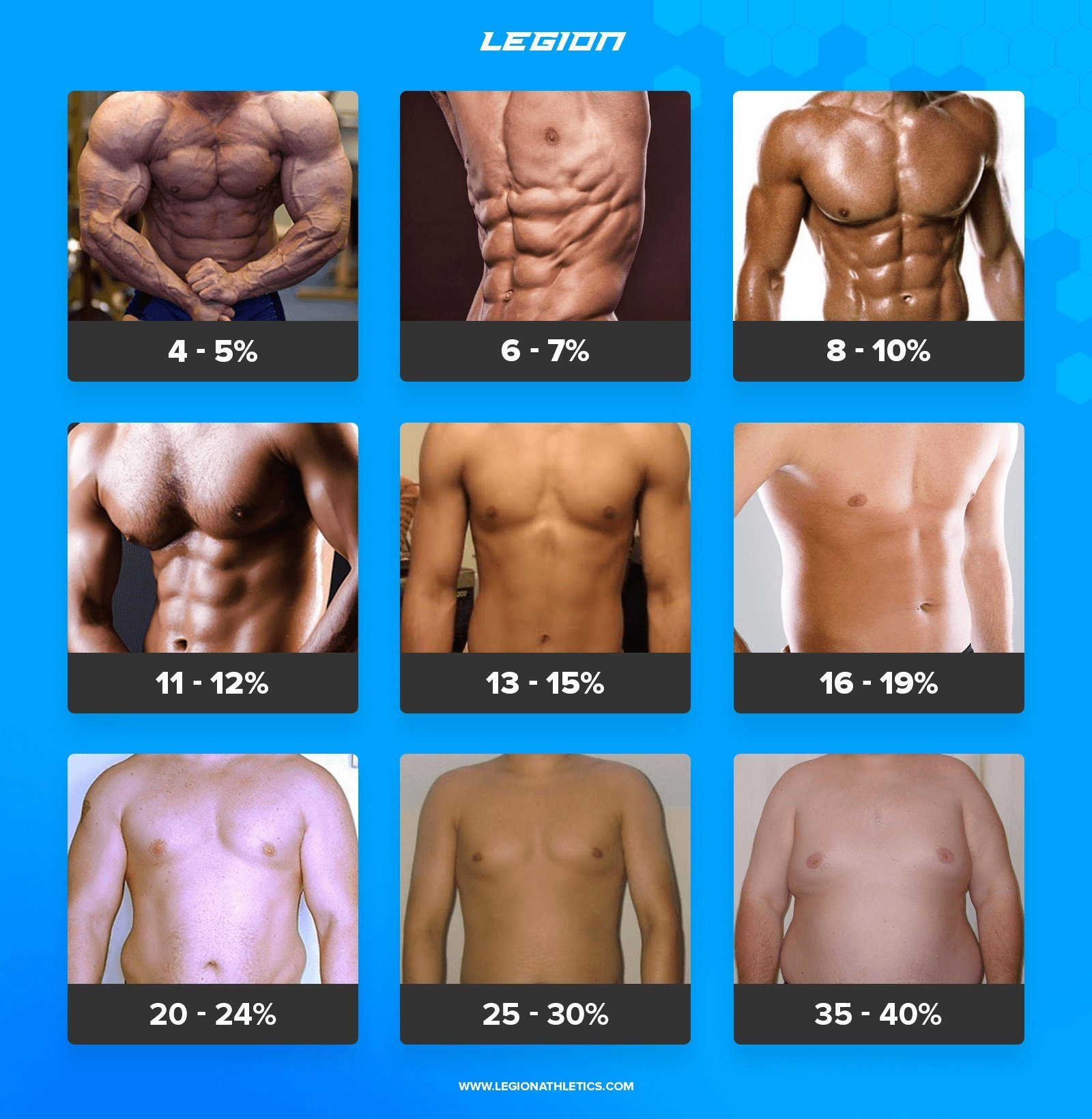 Body Fat Chart For Men
